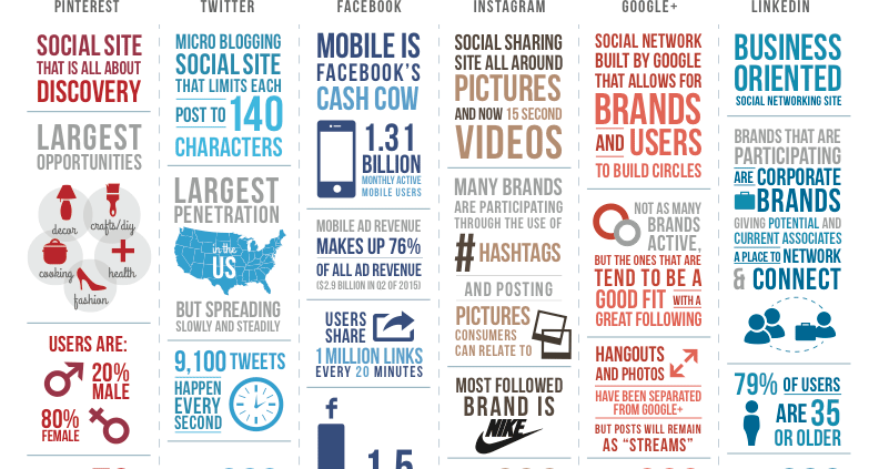 Infographic: The Social Media Comparison for Advisors