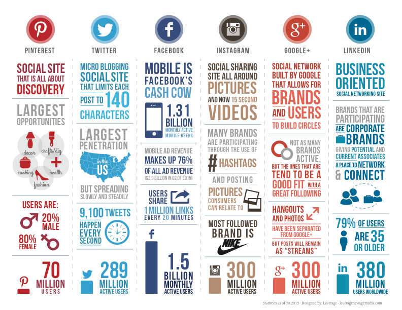 Infographic The Social Media Comparison For Advisors