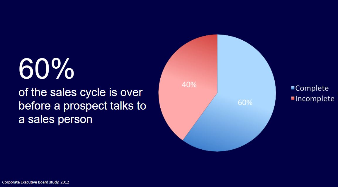 60% of Buyer's Cycle